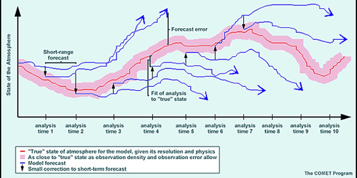 Weather Forecast Model