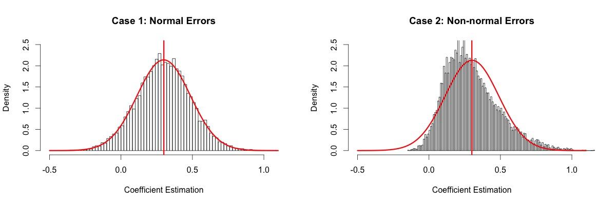 Gaussian Estimations