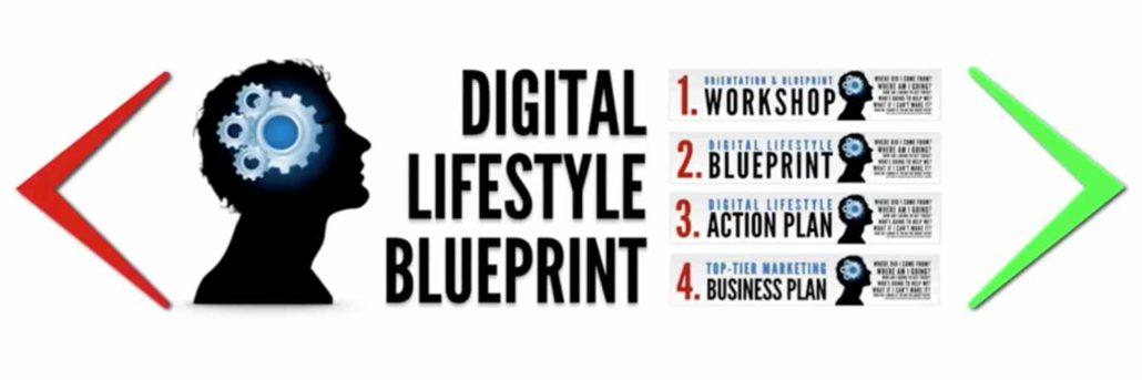 SFM Business Blueprint